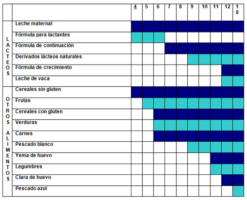 Calendario para una dieta saludable