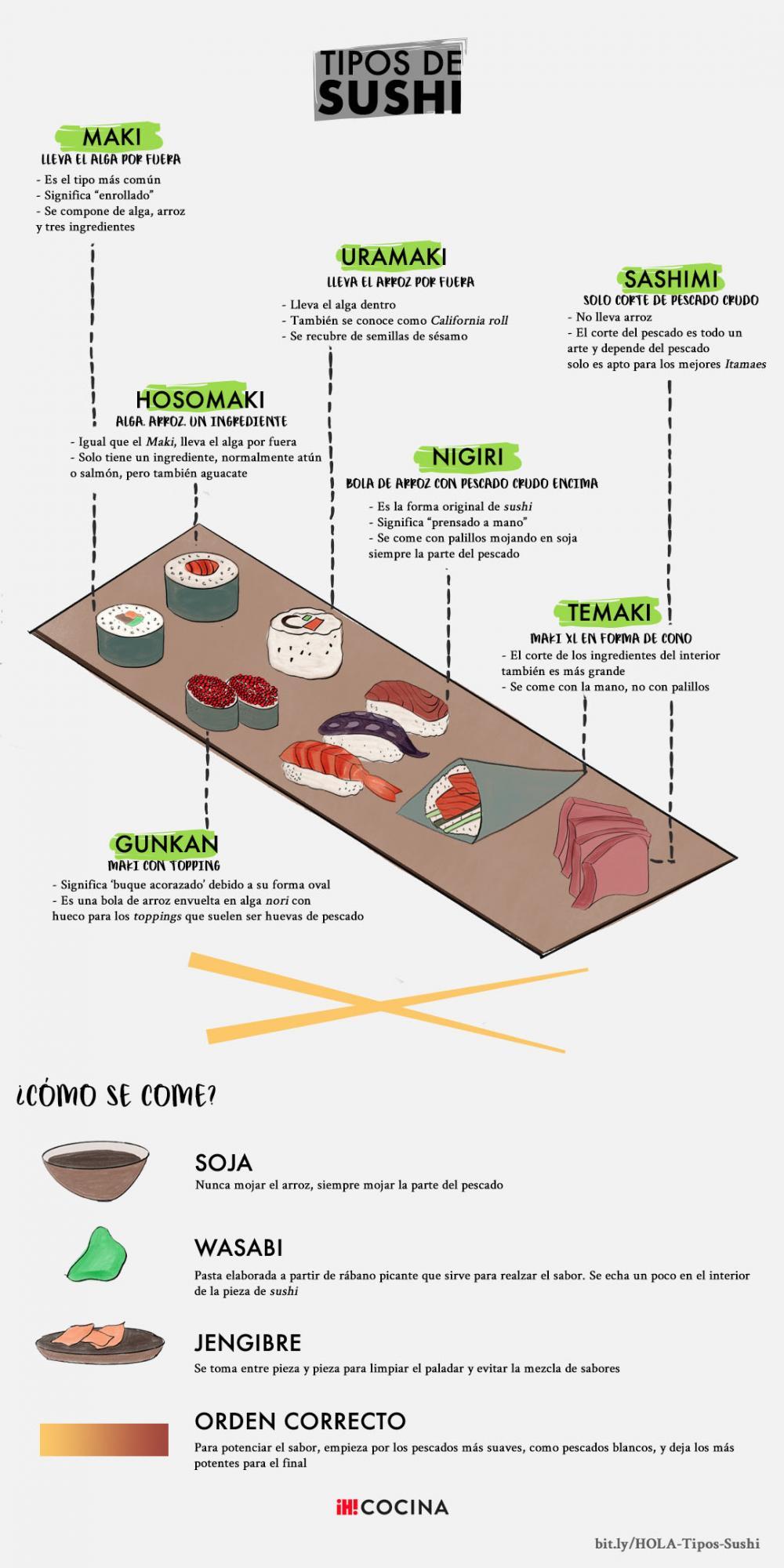 Infografía tipos de sushi