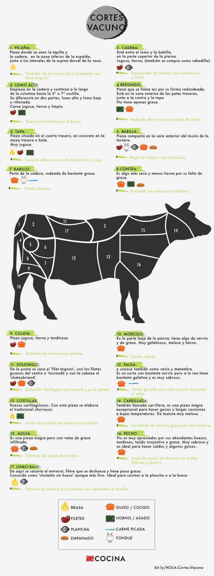 De La Vaca También Se Aprovecha Casi Todo