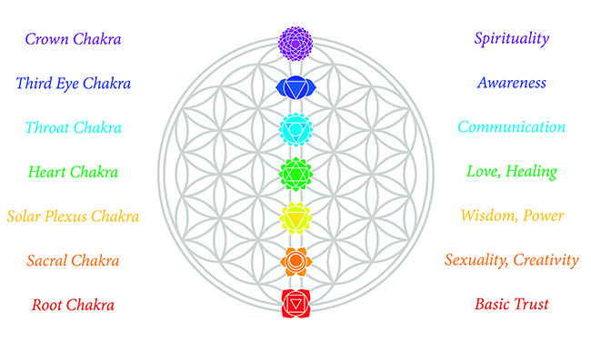 Descubre el significado de los mandalas según su estructura