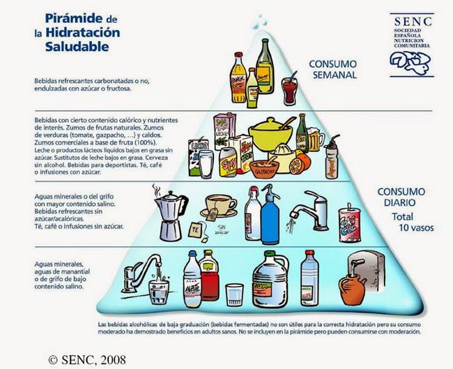 piramide-hidratacion