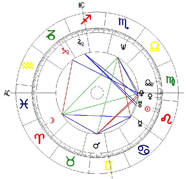 Venus carta astral