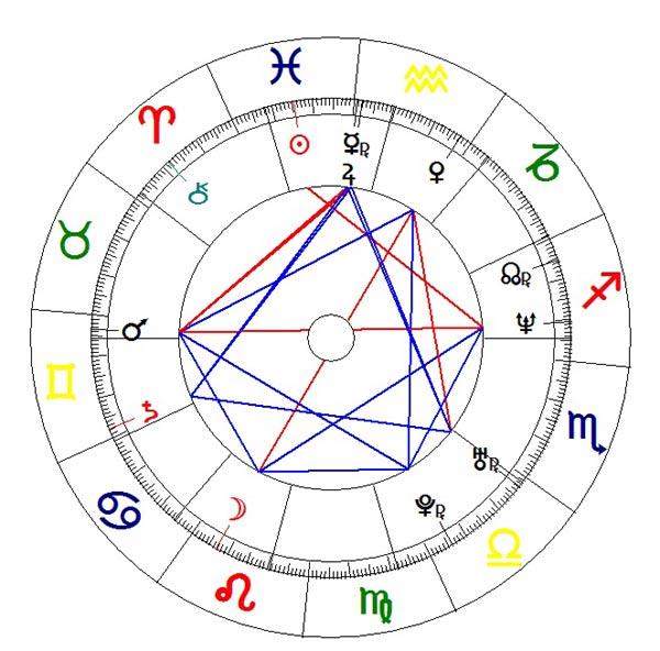 horoscopo latino: