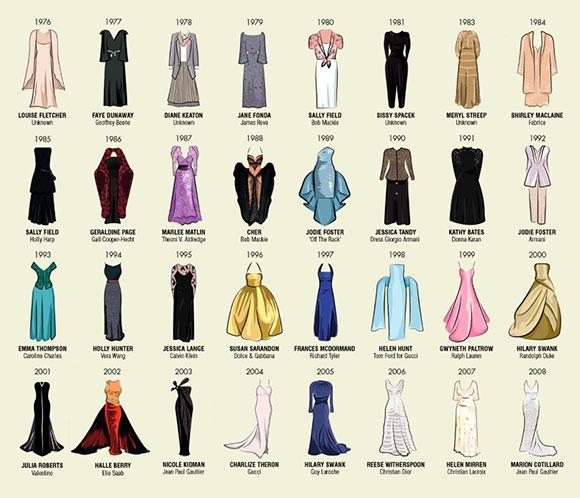 Vestidos Inspirados En La Cultura Griega: Los Vestidos De Las 'mejores Actrices' De La Historia De