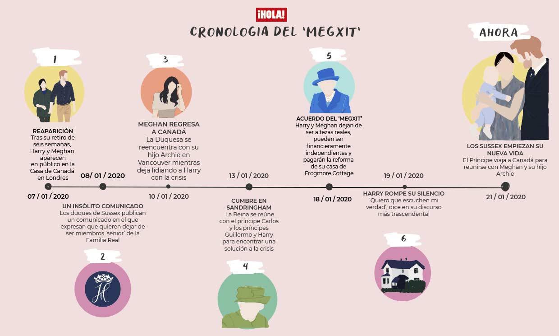 ¿Te lías con el 'Megxit'? La cronología de la crisis de los duques de Sussex con la Familia Real