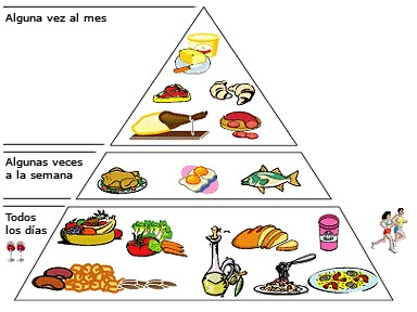 como se clasifican los alimentos de la piramide nutricional