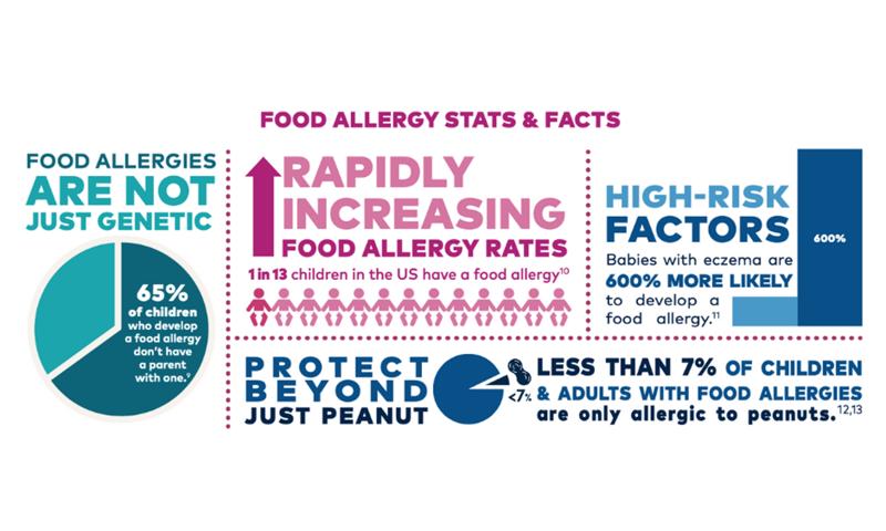La fin des allergies alimentaires : Comment présenter les allergènes à nos enfants ?